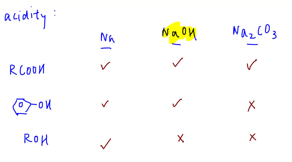 Det Functional Groups React With Naoh