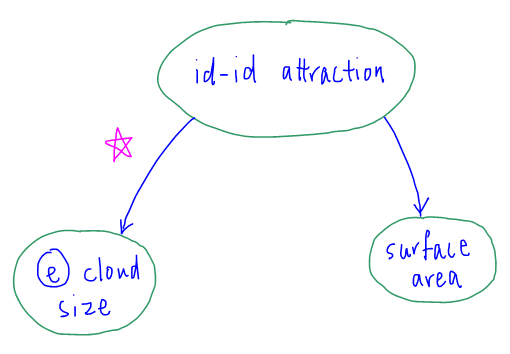 factors affecting id id attraction concept map