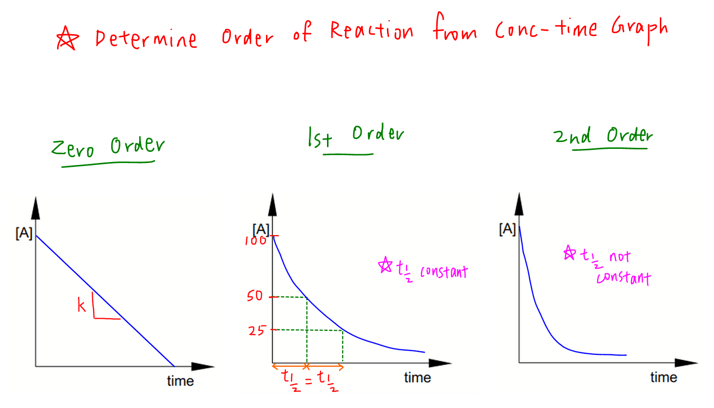rate equation and order of reaction determine order from concentration time graph