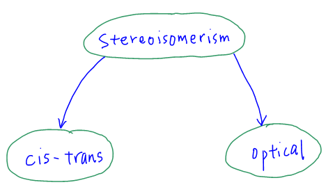 stereoisomerism different types