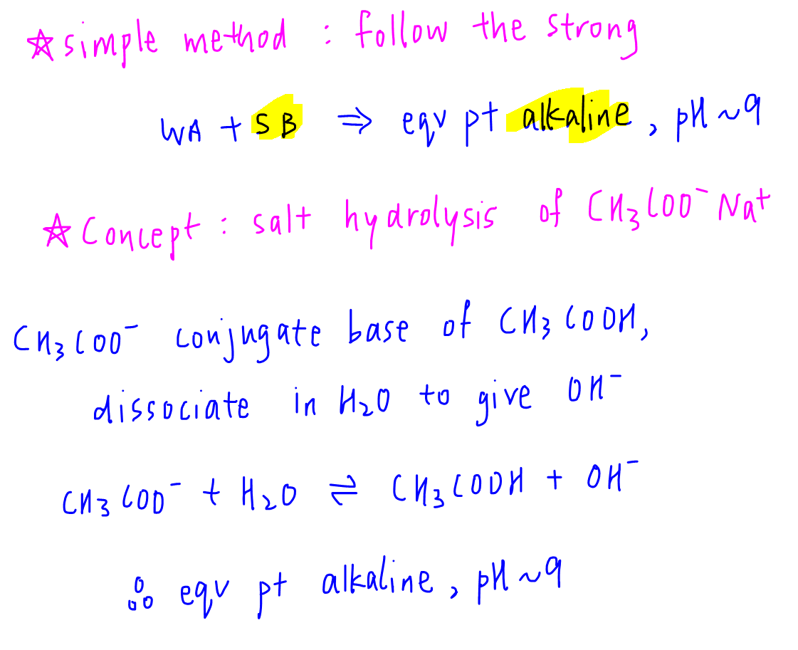 titration curve determine pH of eqv point