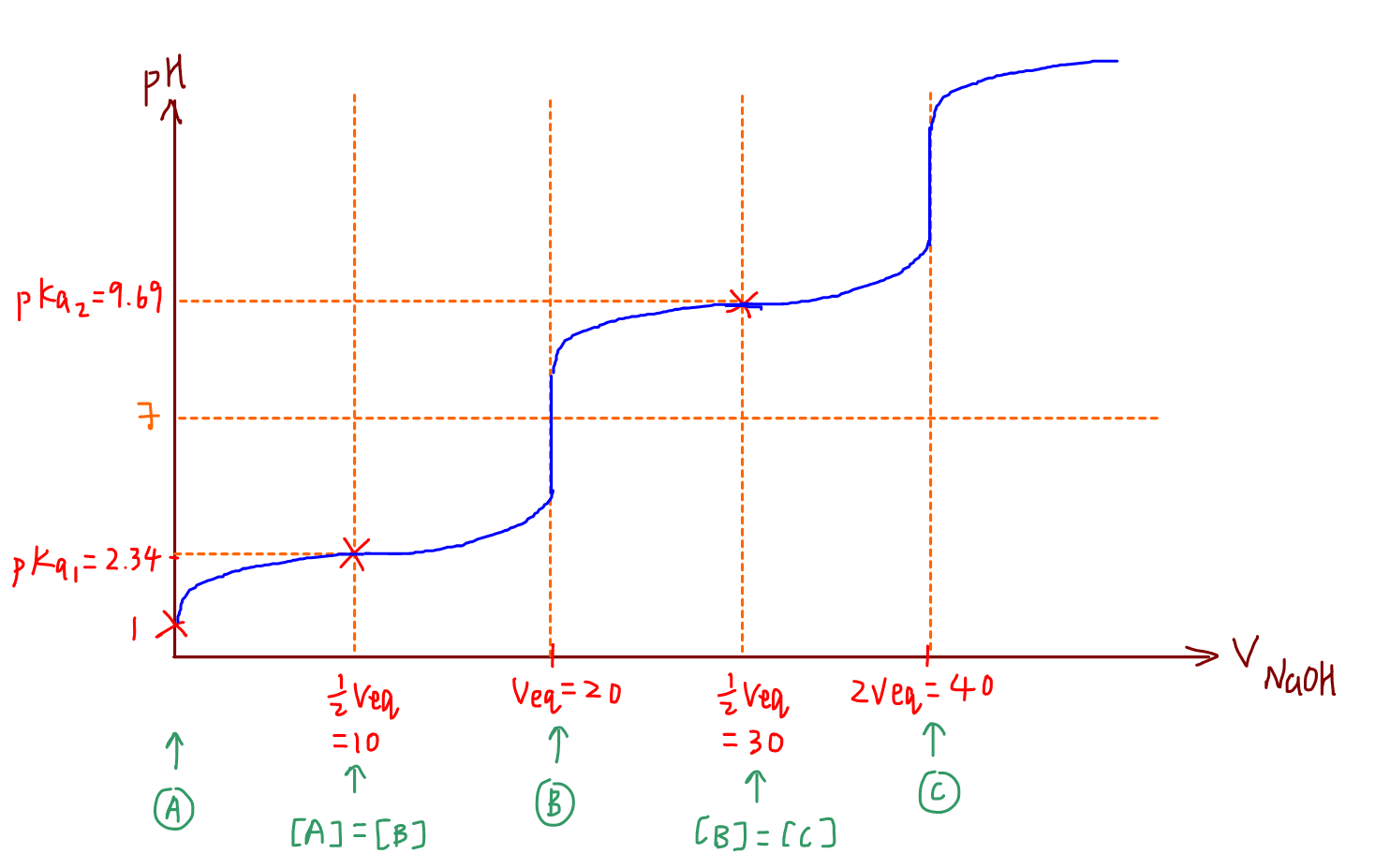 titration curve of amino acid plotting second mbc and rest of titration curve